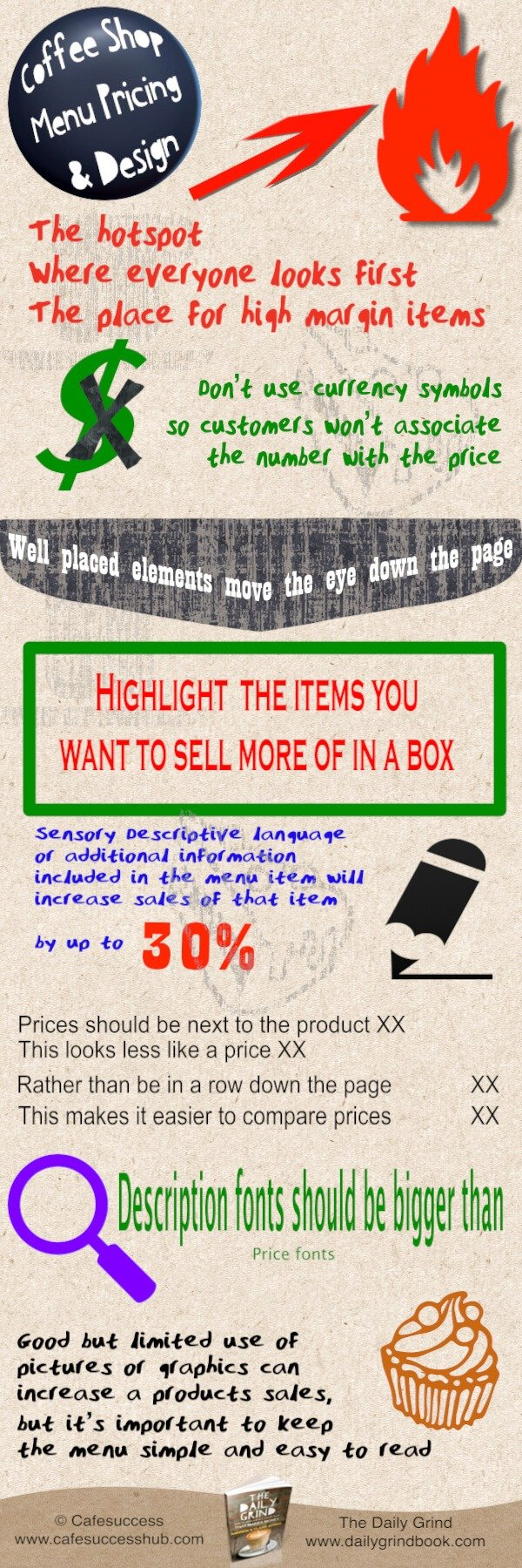 Coffee shop Menu Pricing Infographic