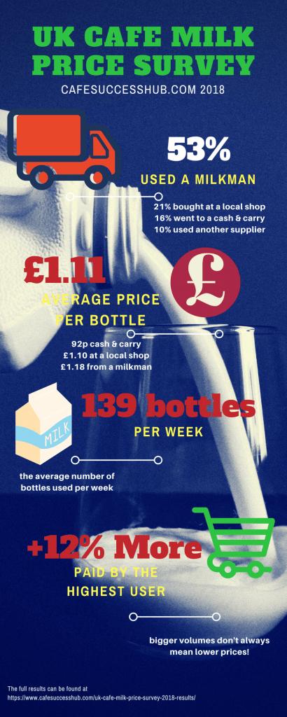 Cafe Coffee shop milk price survey UK 2018