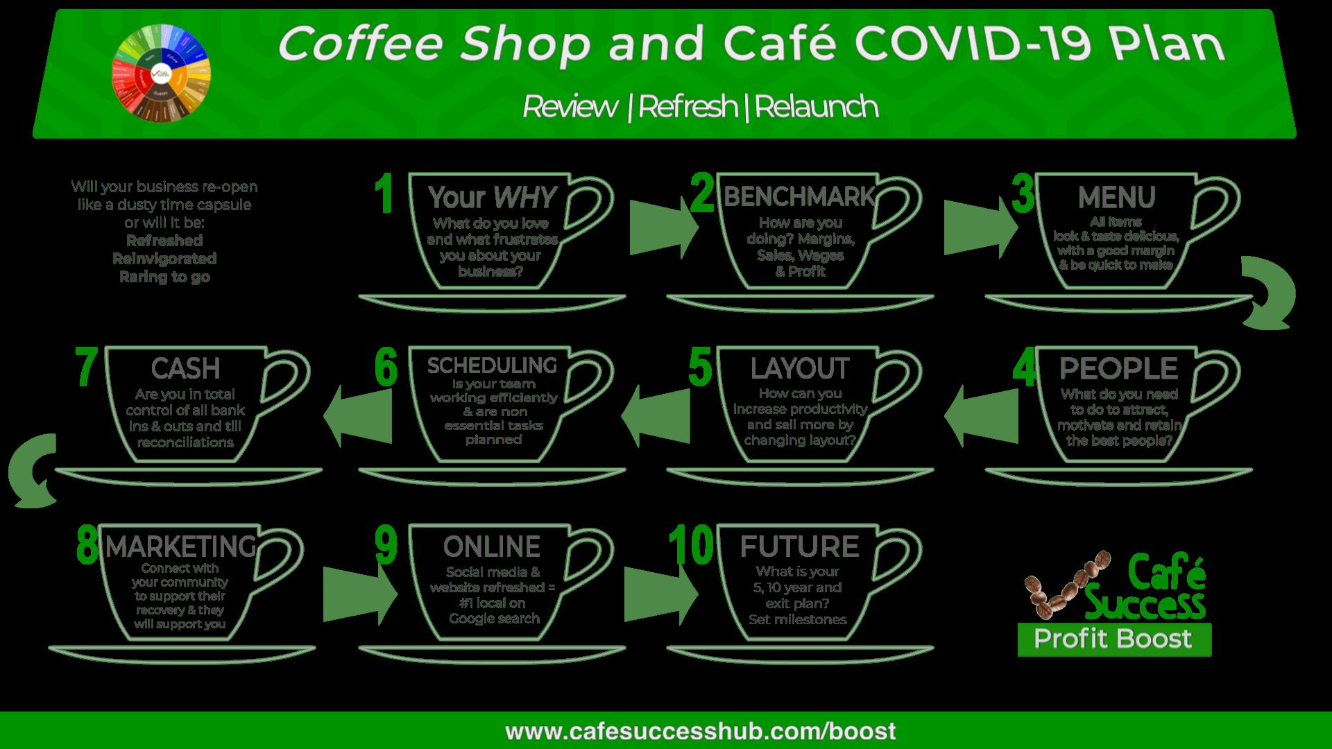 Coffee shop and Café COVID-19 Plan